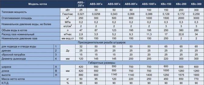 Дизельный котел – расход солярки в месяц, сколько он потребляет топлива за сезон и как уменьшить этот показатель