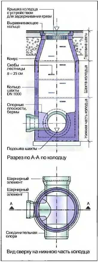 Устройство канализационного колодца — снип, виды, назначение