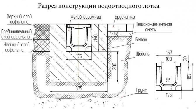 Канализация своими руками: схемы и процесс монтажа в частном доме