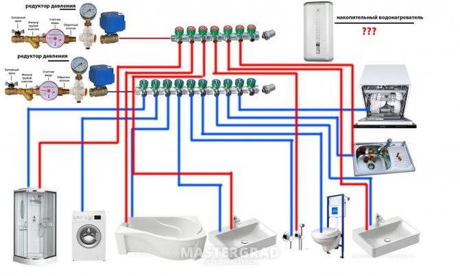 Как сделать разводку водопровода в частном доме