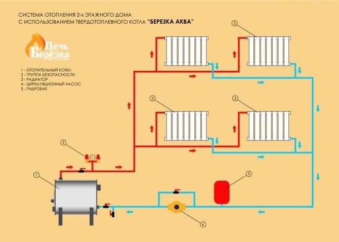 Водяное отопление частного дома своими руками: схемы конструкций, проектирование и монтаж системы, пошаговая инструкция, фото, видео