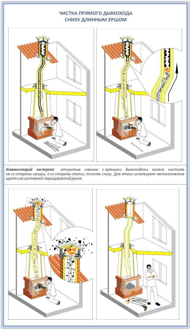 Чистка дымохода: 3 проверенных способа