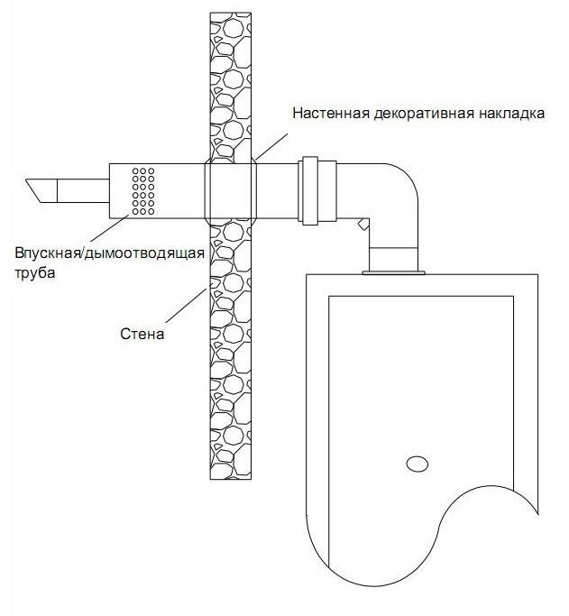Длина коаксиального дымохода для газового котла и установка