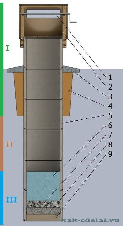 Устройство колодца на даче своими руками: подробная инструкция, водопровод из колодца, оригинальные идеи декоративного оформления (75 фото & видео) +отзывы