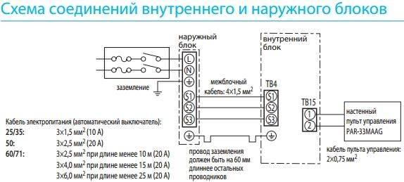 Что такое мультисплит система