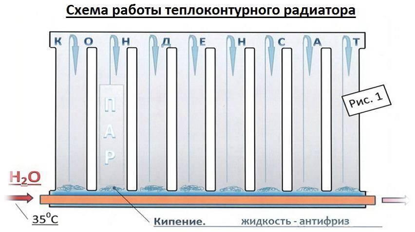Вакуумные радиаторы отопления: видео-инструкция по монтажу своими руками, фото и цена