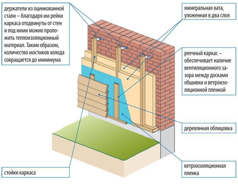Выбор материалов для утепления наружных стен дома