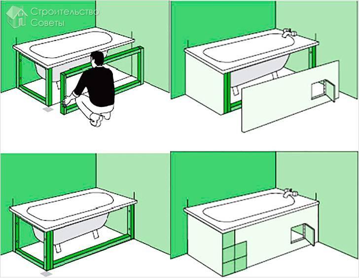 Экран под ванну своими руками - экран из мдф, кирпича, гипсокартона | стройсоветы