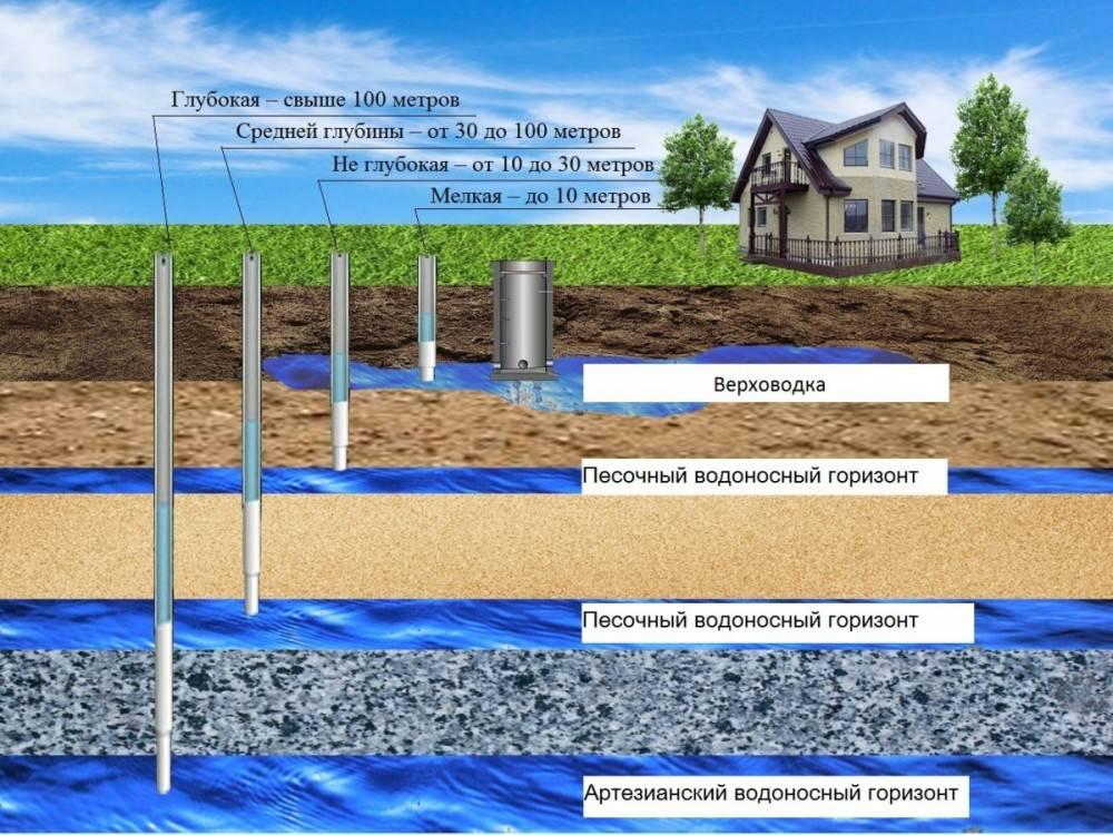 Как найти воду для скважины на участке - пять способов