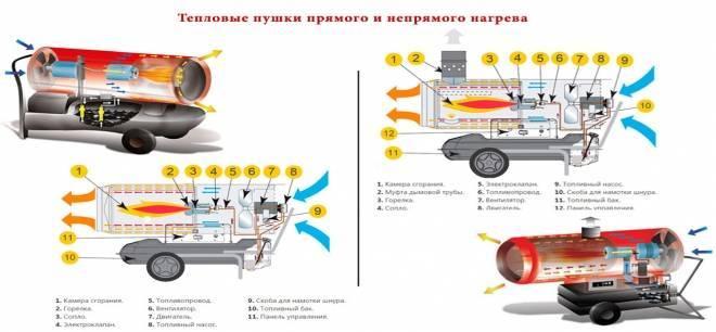 Дизельные тепловые пушки непрямого нагрева для гаража: газовая и какую выбрать, лучше дизельная или на солярке