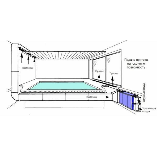 Вентиляция для бассейна: особенности устройства в помещениях