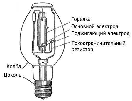 Газоразрядные лампы - виды, устройство, принцип работы и применение