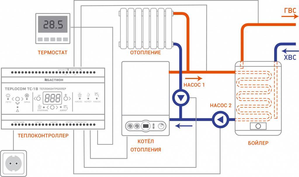 Обзор термостатов для отопительных систем, особенности установки в насосах, котлах и радиаторах