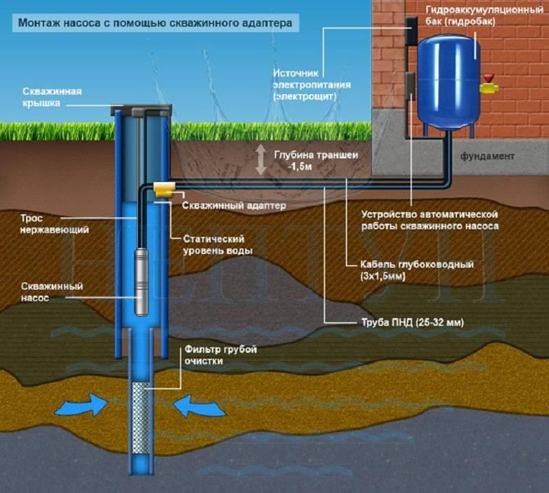 Как обустроить скважину для воды: основные особенности и этапы обустройства скважины своими руками