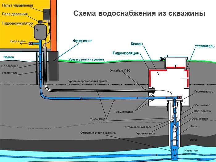 Что лучше — скважина или колодец? Обзор 4 источников водоснабжения и их особенностей