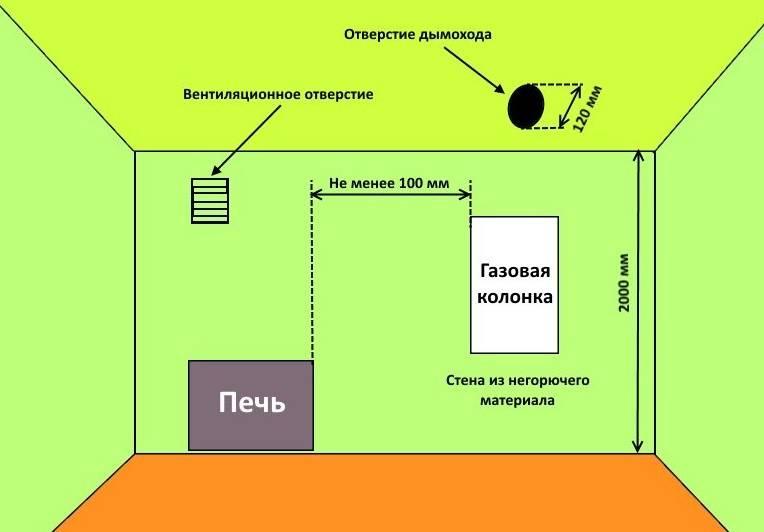 Дизайн кухни с газовой колонкой (35 фото) - как создать своими руками: инструкция, фото и видео-уроки
