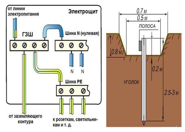 Расстояние от газопровода до электрического кабеля: нормы пуэ для электрокабелей