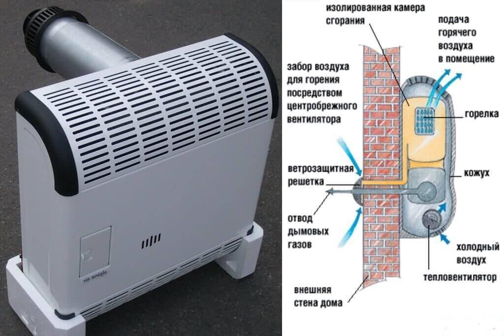 Газовые конвекторы отзывы