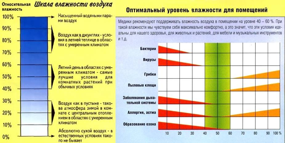 Норма влажности воздуха в квартире и способы нормализации