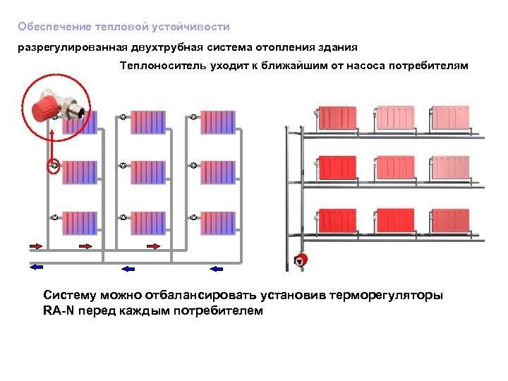 Подключение последнего радиатора в двухтрубной системе отопления