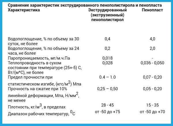 Всё об экструдированном пенополистироле, особенности выбора и монтажа, отзывы о пеноплексе