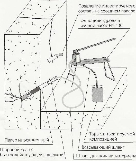 Инъектирование бетона: технология и применение