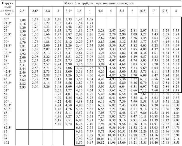 Технические данные труб из нержавейки: диаметр и толщина стенок