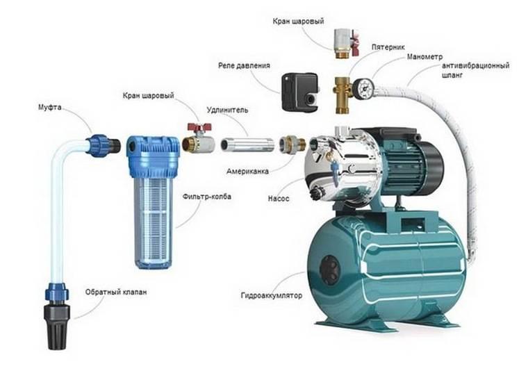 Схема подключения насосной станции своими руками: место для установки, процесс сборки