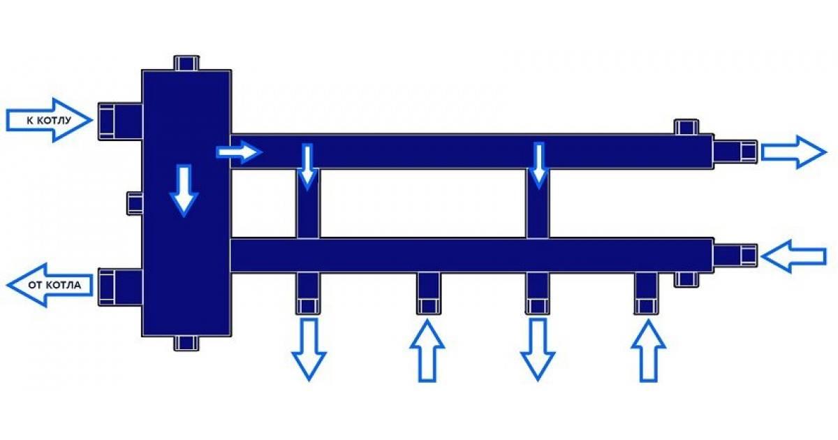 Правильная обвязка котла с гидрострелкой: схема отопления и место установки