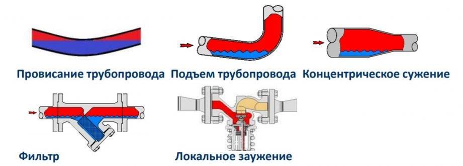 Гидроудар в системе водоснабжения: последствия, профилактика   гидро гуру