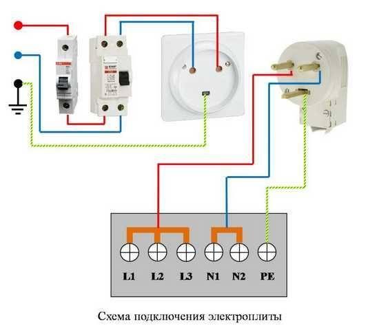 Силовая розетка для электроплиты: виды, устройство, тех.нормы и правила подключения