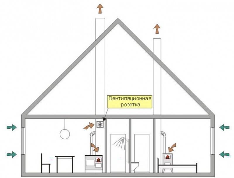 Как сделать вентиляцию в уже построенном доме