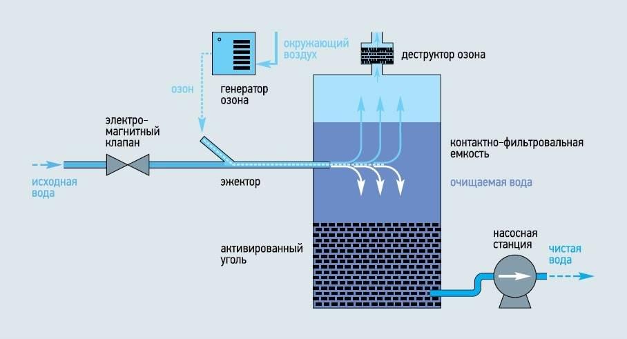 Дезинфекция воды в колодце: чистка с помощью белизны и марганцовки
