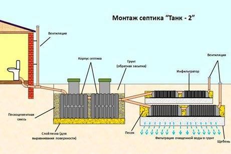 """Септик для частного дома """"танк"""" - инструкция установки своими руками"""