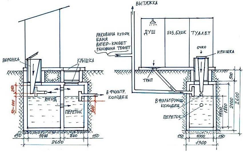 Как сделать канализацию в бане своими руками - все варианты обустройства, герметик для канализационных труб,канализация.