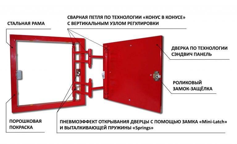 Ревизионный люк. описание, виды и применение ревизионного люка