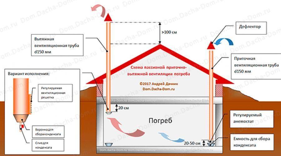 Вентиляция в погребе: правильная и эффективная система своими руками