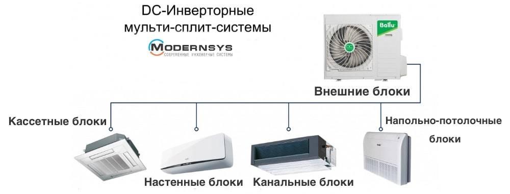 Сплит система - что это такое: нюансы устройства, разновидности