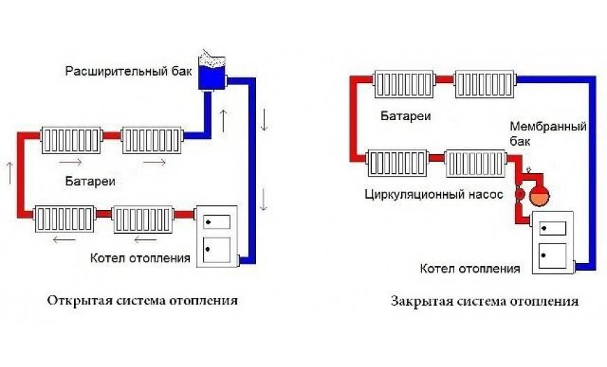 Система отопления открытого типа – разновидности и монтаж