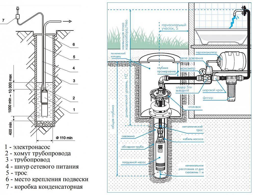 Как выбрать насос для скважины - виды оборудования, какие параметры важно знать при покупке + видео