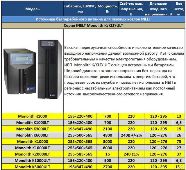 Источник бесперебойного питания для газового котла отопления: топ-12 моделей, как выбрать бесперебойник
