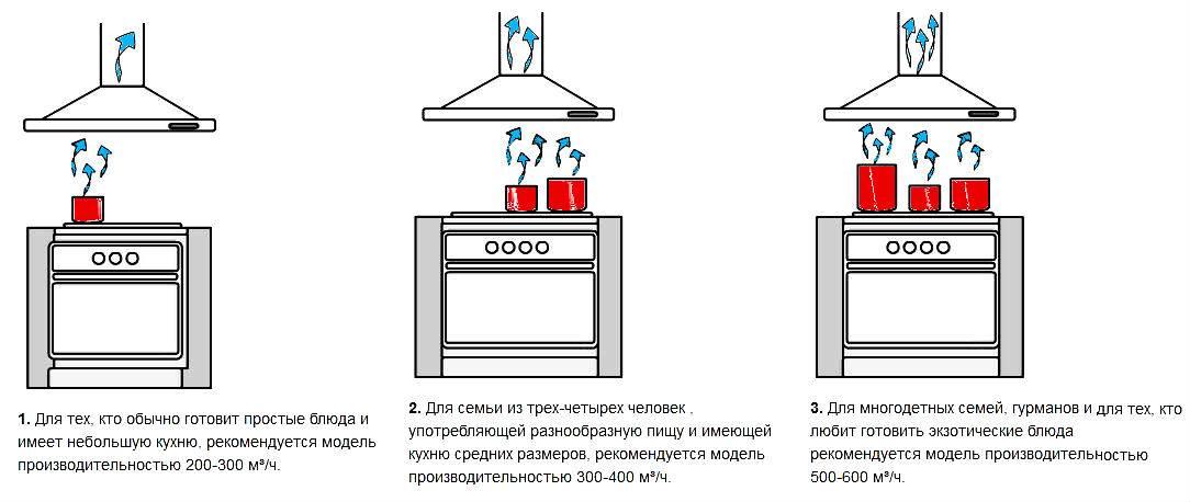 Как рассчитывается минимально необходимая мощность вытяжки для кухни и что на нее влияет? как правильно подобрать вытяжку для кухни по мощности?