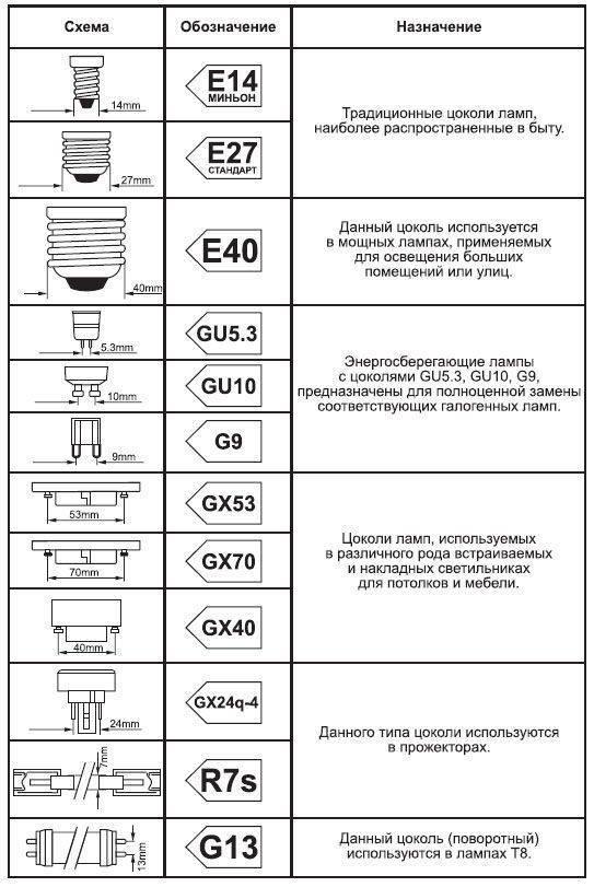 Таблица сравнения светодиодных ламп и ламп накаливания: различия, плюсы и минусы