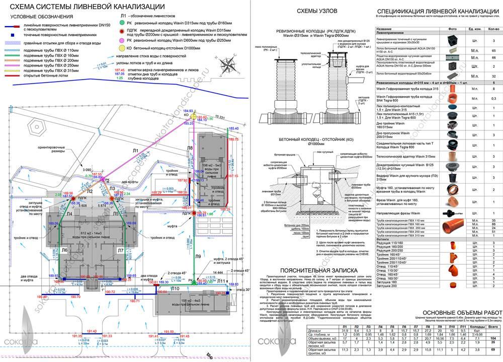 Методика расчета и проект ливневой канализации: минимальный уклон и глубина заложения