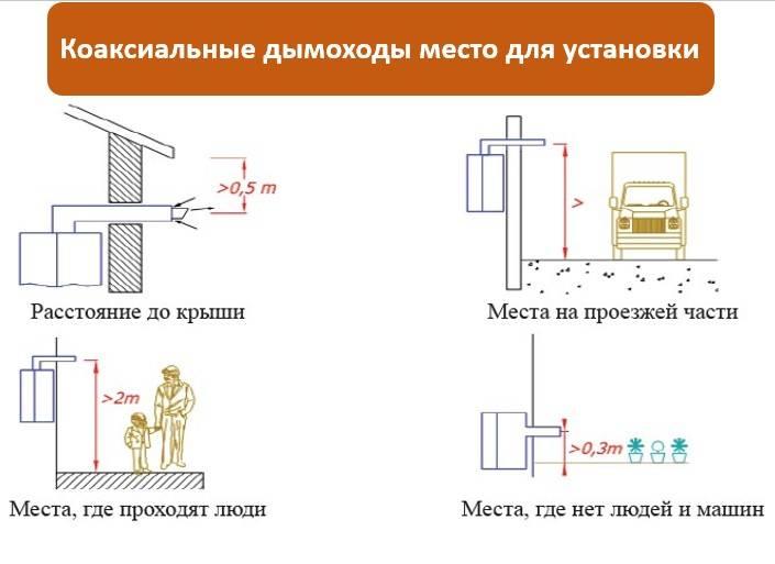 Выбираем двухканальный коаксиальный дымоход для газового котла, советы по монтажу