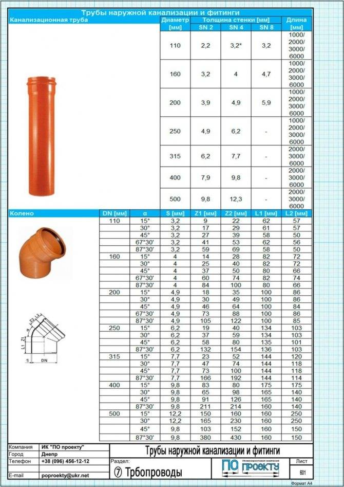 Трубы пвх для наружной канализации: канализационные трубы для внешней пластиковой системы, разновидности, плюсы и минусы использования