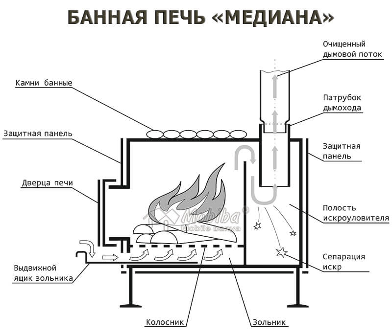 Печь из металла для бани своими руками: виды, чертежи, фото