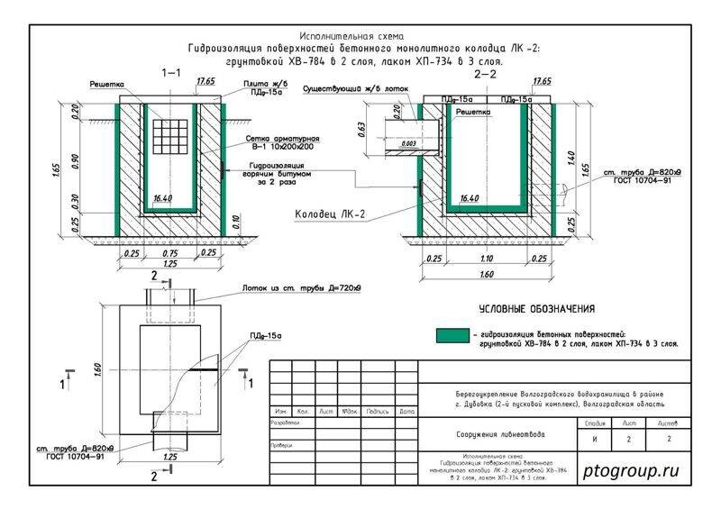 Технология гидроизоляции колодцев