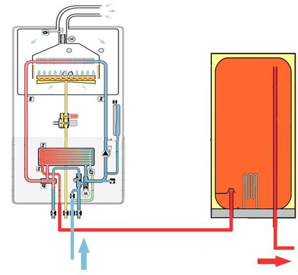 Что делать, если вода капает из котла отопления, как остановить течь самому в газовых, твердотопливных и других моделях с разными теплообменниками