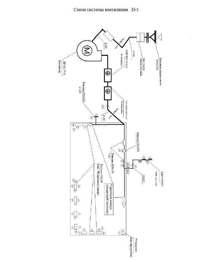 Паспорт вентиляционной системы: нужен ли, как сделать, образец заполнения по снип